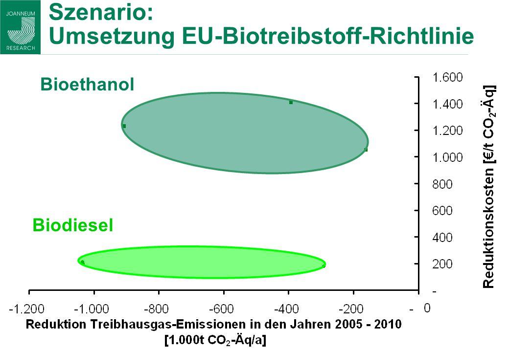 Szenario: Umsetzung EU-Biotreibstoff-Richtlinie