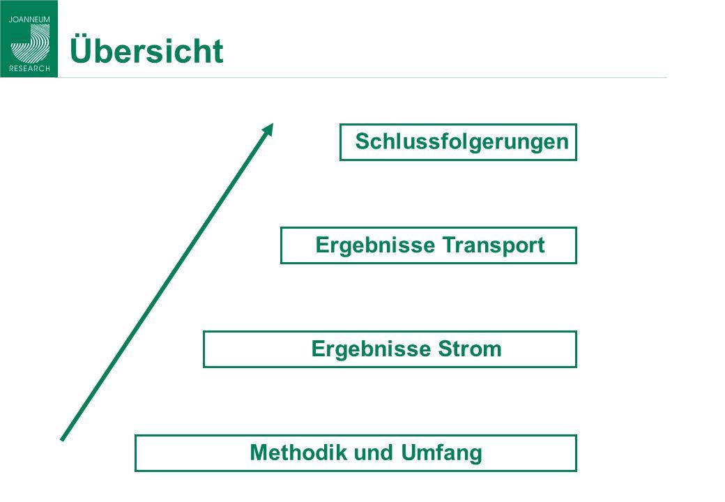 Übersicht Schlussfolgerungen Ergebnisse Transport Ergebnisse Strom