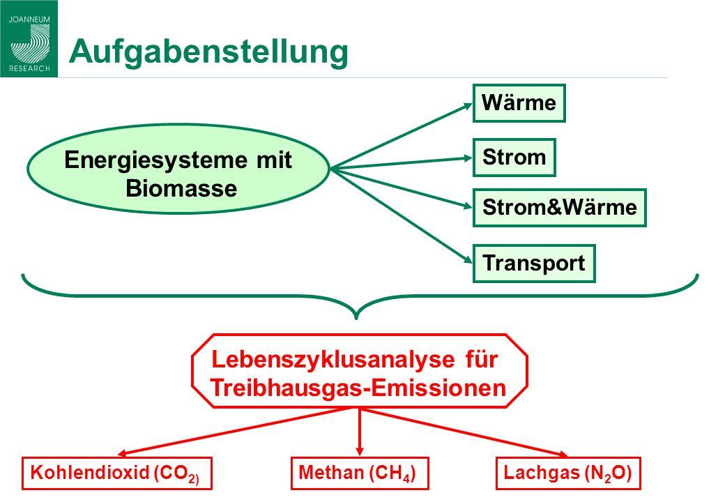 Lebenszyklusanalyse für Treibhausgas-Emissionen