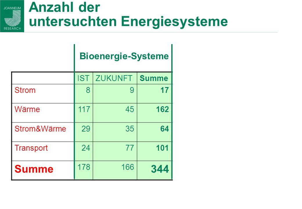 Anzahl der untersuchten Energiesysteme