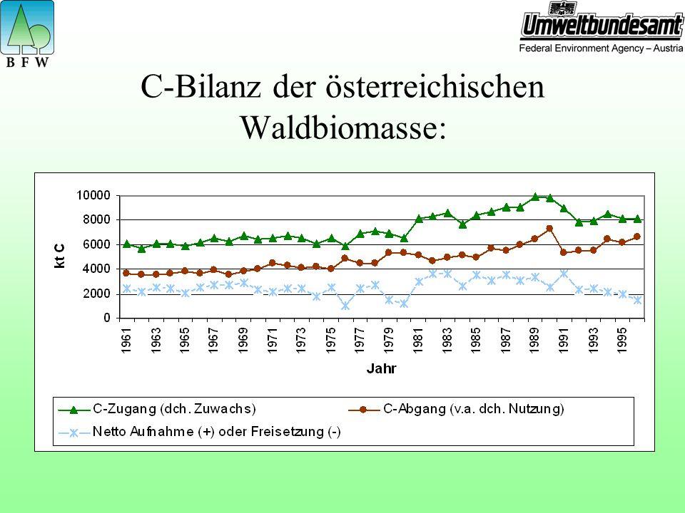 C-Bilanz der österreichischen Waldbiomasse:
