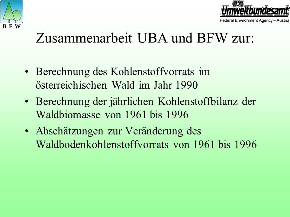 Zusammenarbeit UBA und BFW zur: