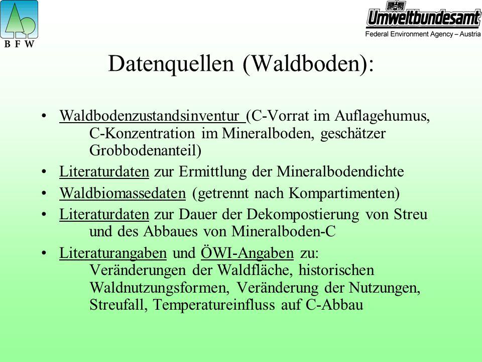 Datenquellen (Waldboden):