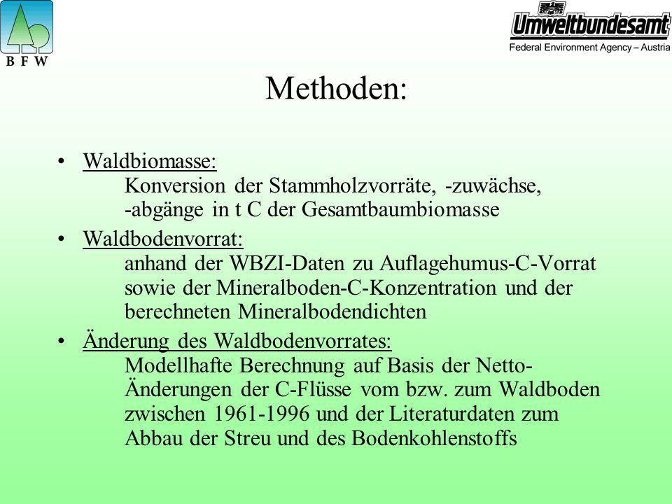 Methoden: Waldbiomasse: Konversion der Stammholzvorräte, -zuwächse, -abgänge in t C der Gesamtbaumbiomasse.