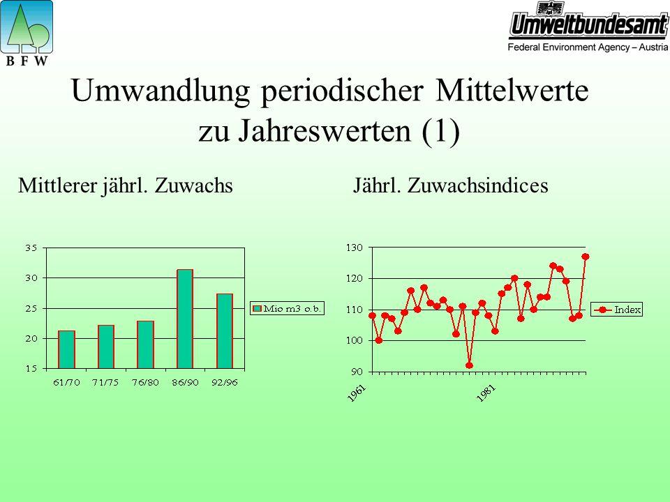 Umwandlung periodischer Mittelwerte zu Jahreswerten (1)