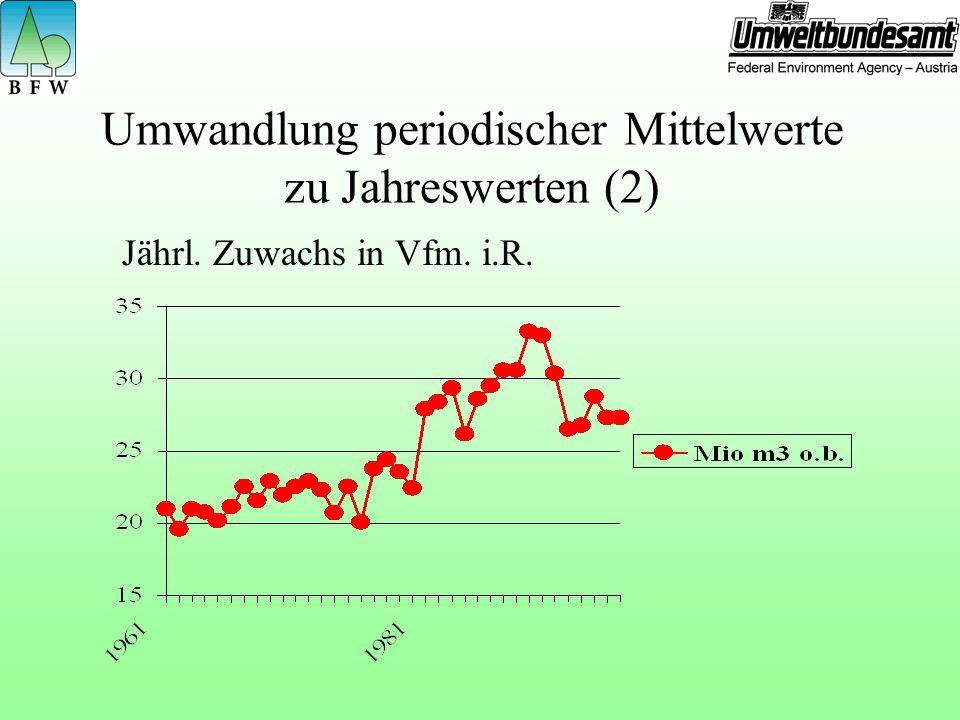 Umwandlung periodischer Mittelwerte zu Jahreswerten (2)