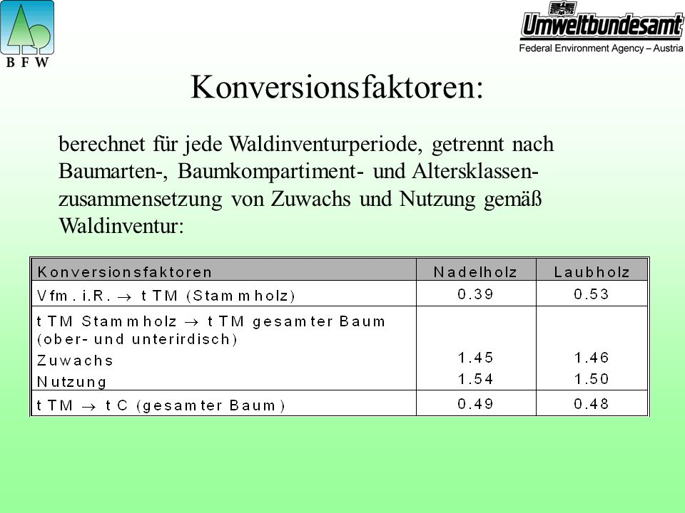 Konversionsfaktoren: