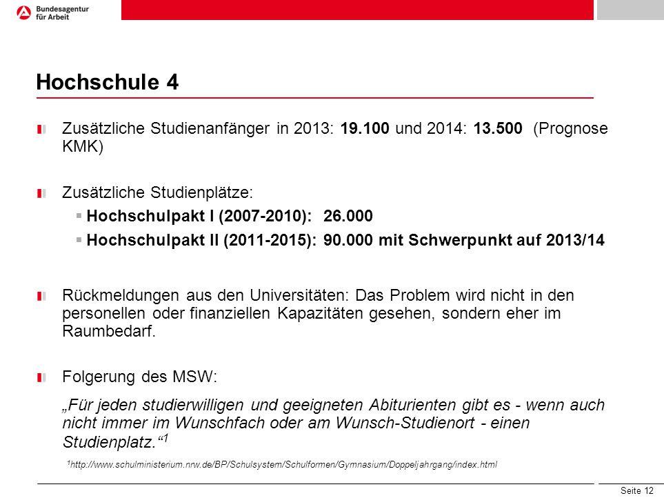 Hochschule 4 Zusätzliche Studienanfänger in 2013: 19.100 und 2014: 13.500 (Prognose KMK) Zusätzliche Studienplätze: