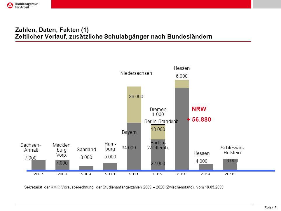 Zahlen, Daten, Fakten (1) Zeitlicher Verlauf, zusätzliche Schulabgänger nach Bundesländern