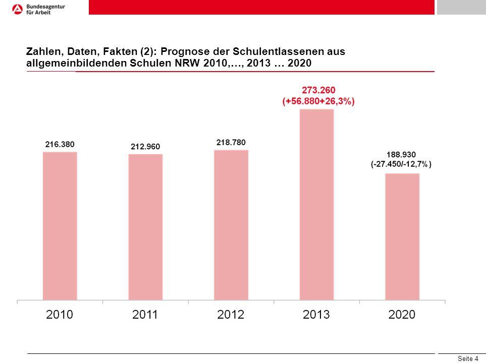 Zahlen, Daten, Fakten (2): Prognose der Schulentlassenen aus allgemeinbildenden Schulen NRW 2010,…, 2013 … 2020