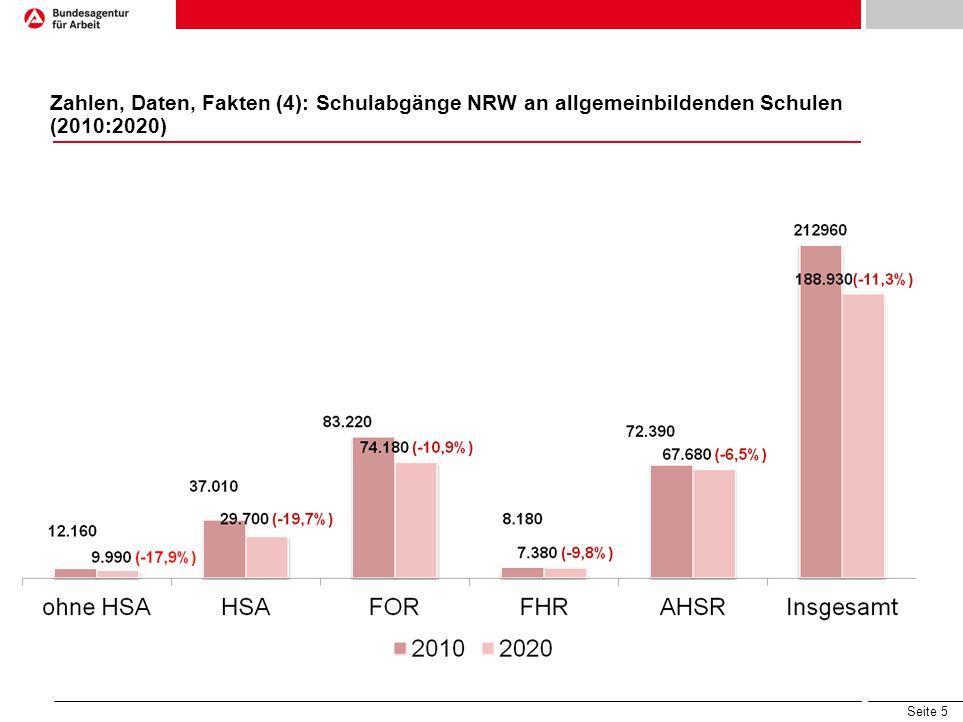 Zahlen, Daten, Fakten (4): Schulabgänge NRW an allgemeinbildenden Schulen (2010:2020)