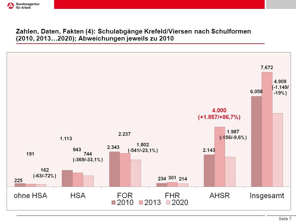 Zahlen, Daten, Fakten (4): Schulabgänge Krefeld/Viersen nach Schulformen (2010, 2013…2020); Abweichungen jeweils zu 2010