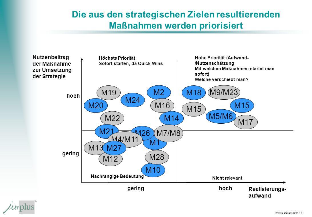 Die aus den strategischen Zielen resultierenden Maßnahmen werden priorisiert