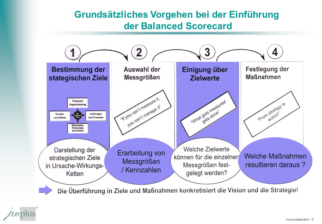 Grundsätzliches Vorgehen bei der Einführung der Balanced Scorecard