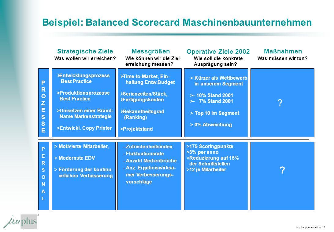 Beispiel: Balanced Scorecard Maschinenbauunternehmen