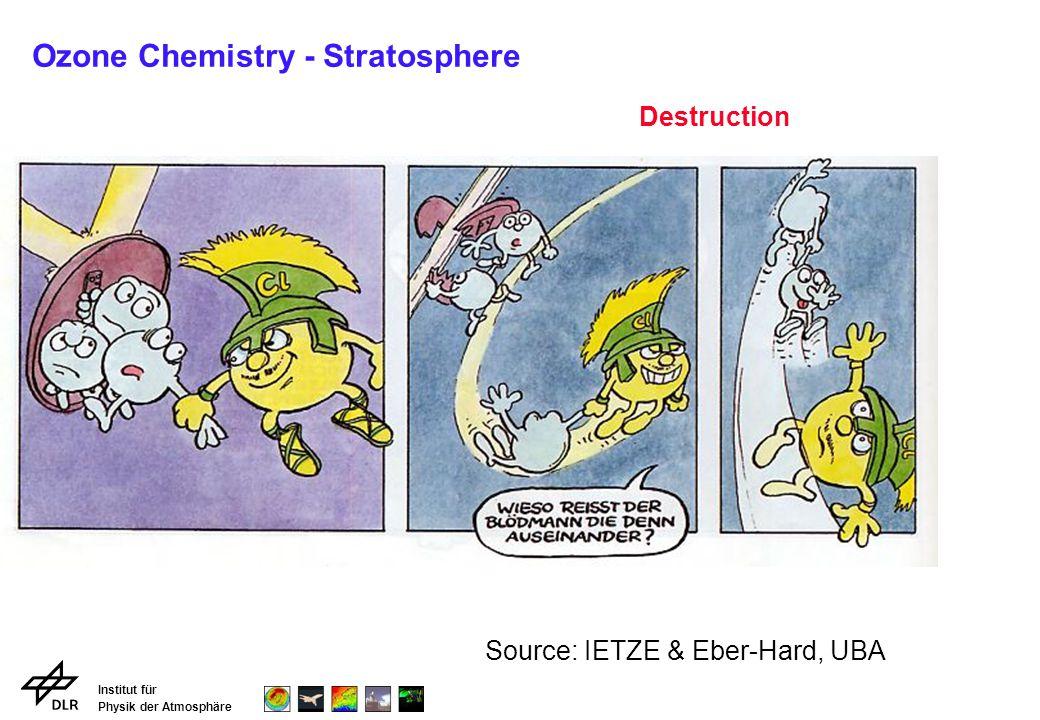 Ozone Chemistry - Stratosphere