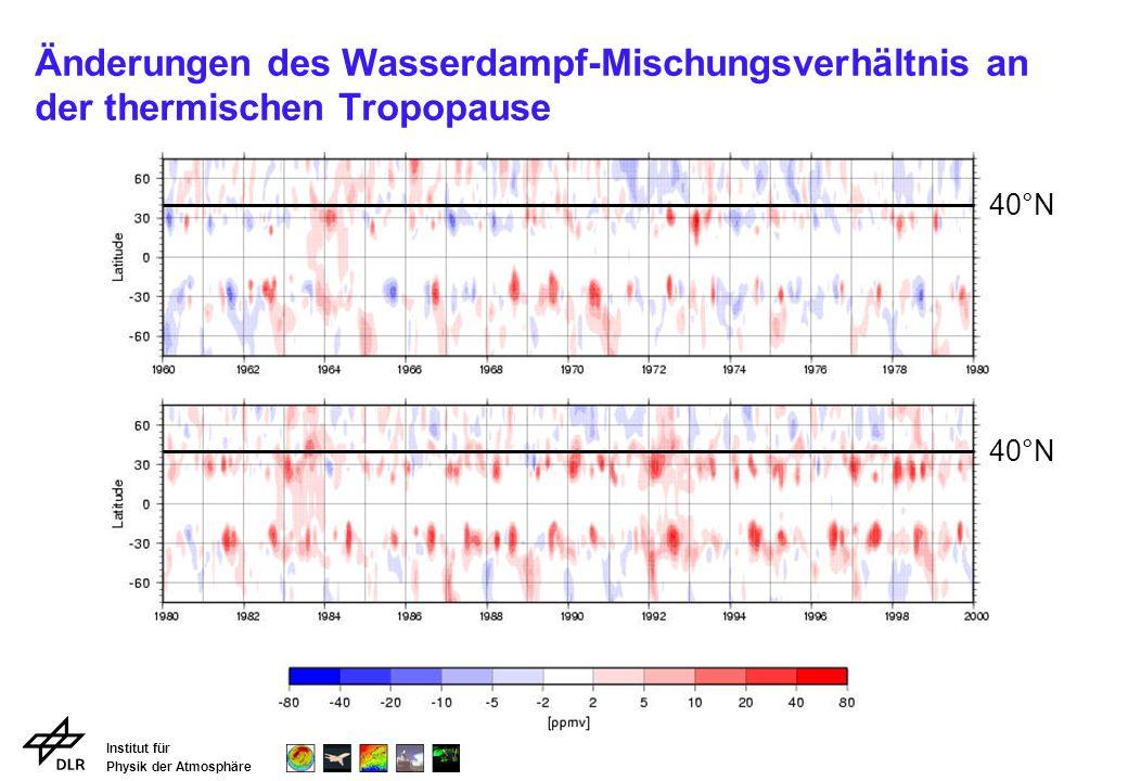 Änderungen des Wasserdampf-Mischungsverhältnis an der thermischen Tropopause
