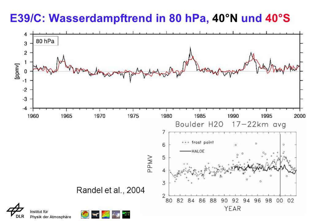 E39/C: Wasserdampftrend in 80 hPa, 40°N und 40°S