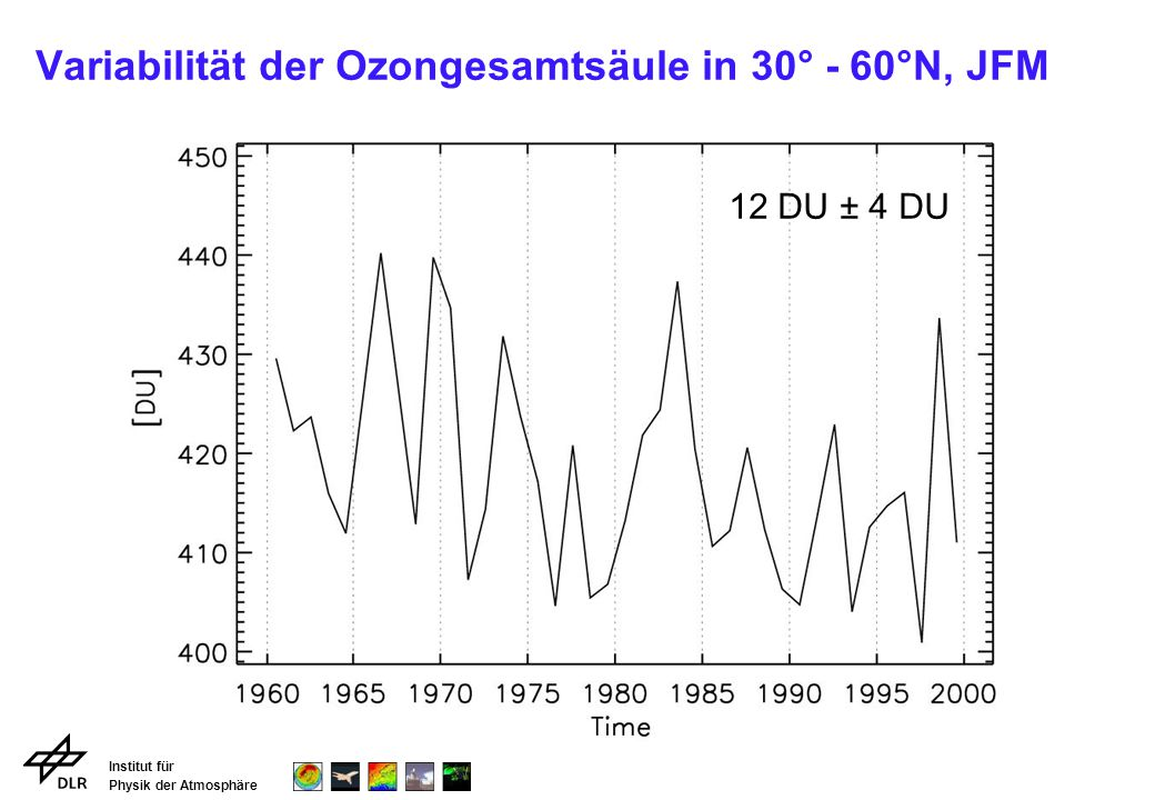 Variabilität der Ozongesamtsäule in 30° - 60°N, JFM