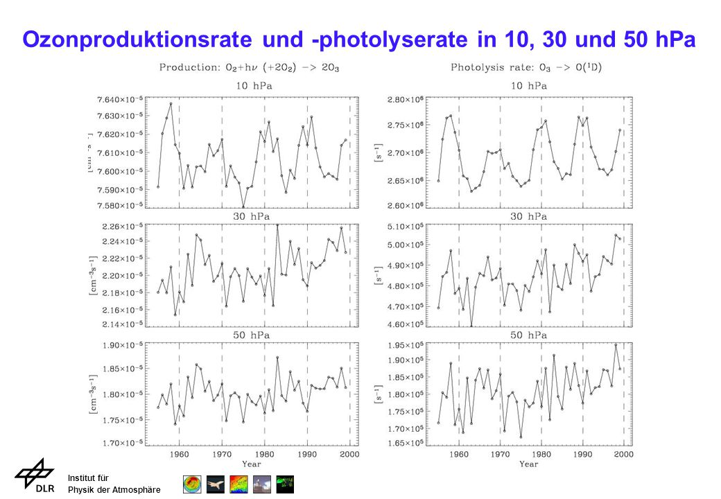 Ozonproduktionsrate und -photolyserate in 10, 30 und 50 hPa