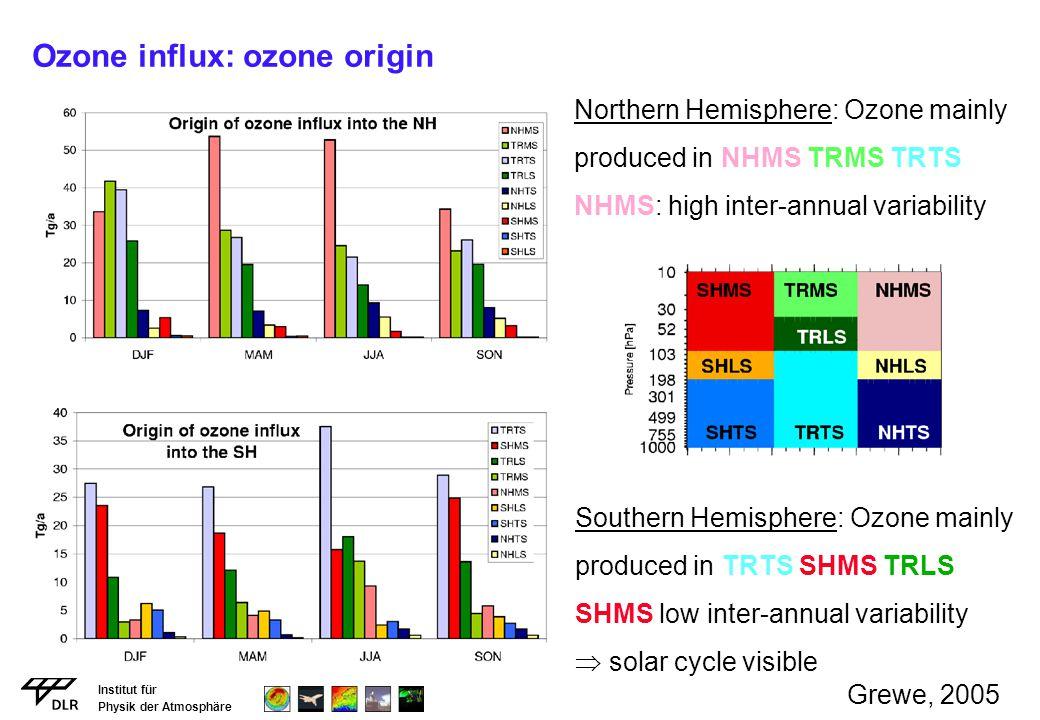 Ozone influx: ozone origin