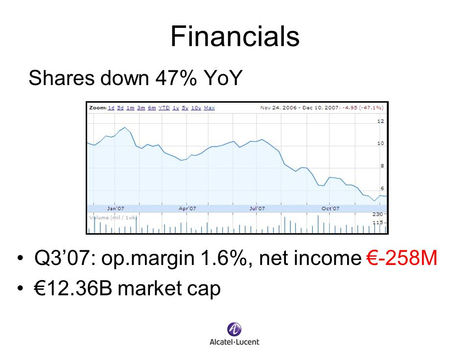 Financials Shares down 47% YoY