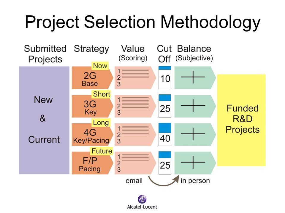 Project Selection Methodology
