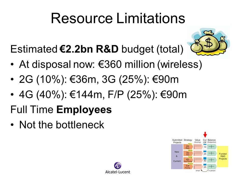Resource Limitations Estimated €2.2bn R&D budget (total)