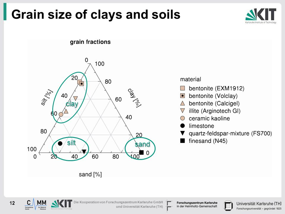 Grain size of clays and soils