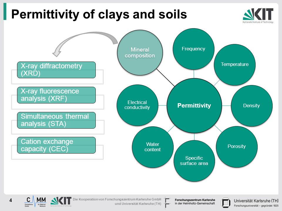 Permittivity of clays and soils