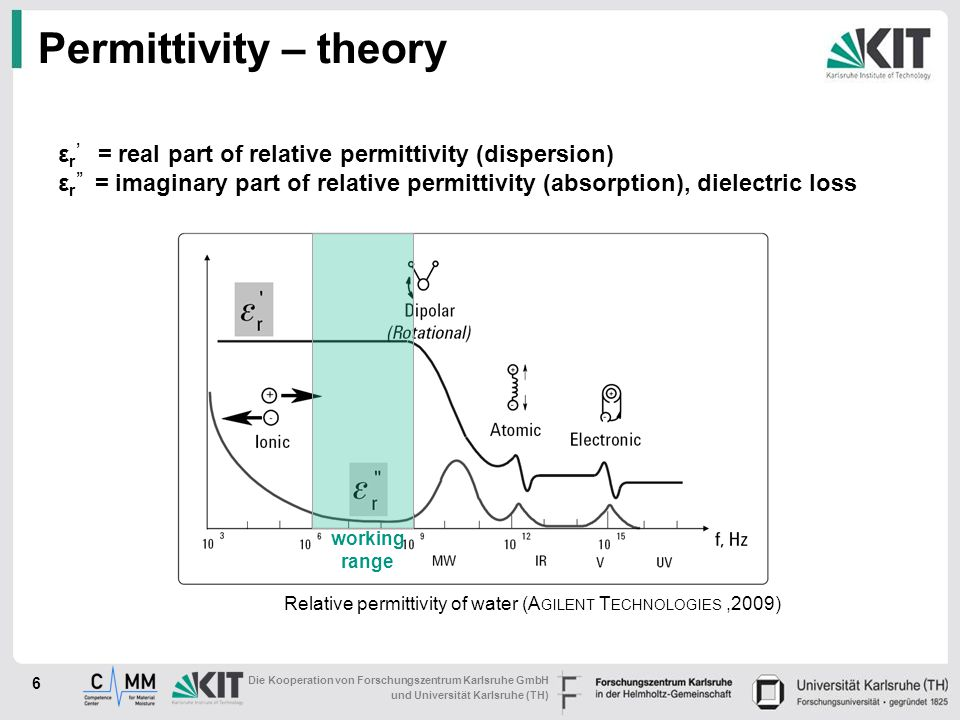 Permittivity – theory εr' = real part of relative permittivity (dispersion)