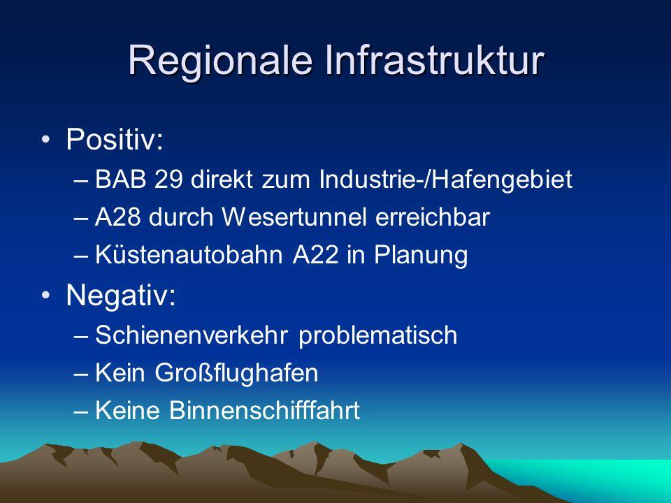 Regionale Infrastruktur