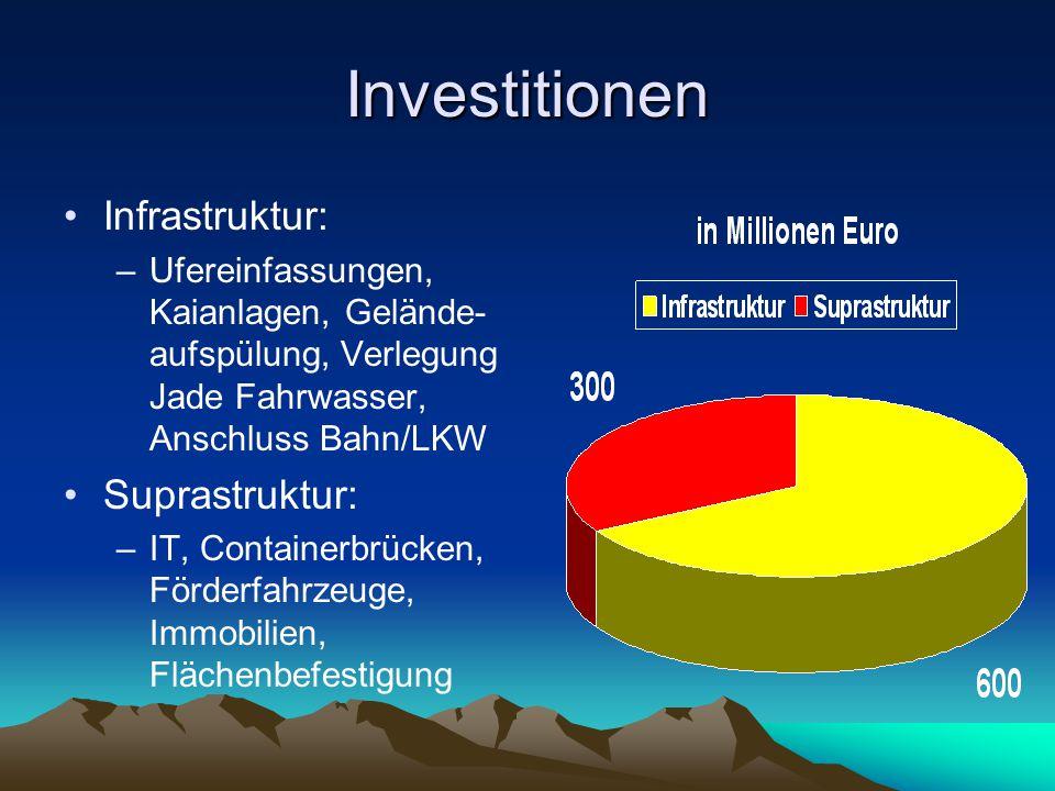 Investitionen Infrastruktur: Suprastruktur: