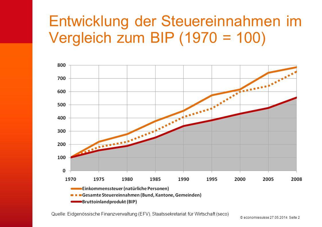 Wer zahlt wie viel direkte Bundessteuern (2007)