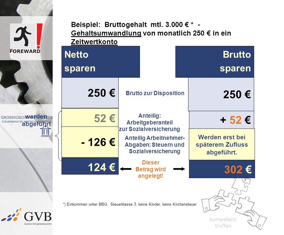 250 € 250 € 52 € + 52 € - 126 € 124 € 302 € Netto sparen Brutto sparen