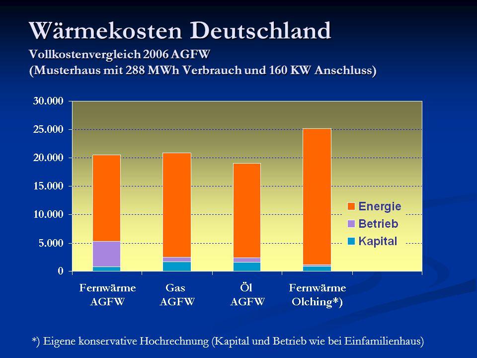 Wärmekosten Deutschland Vollkostenvergleich 2006 AGFW (Musterhaus mit 288 MWh Verbrauch und 160 KW Anschluss)