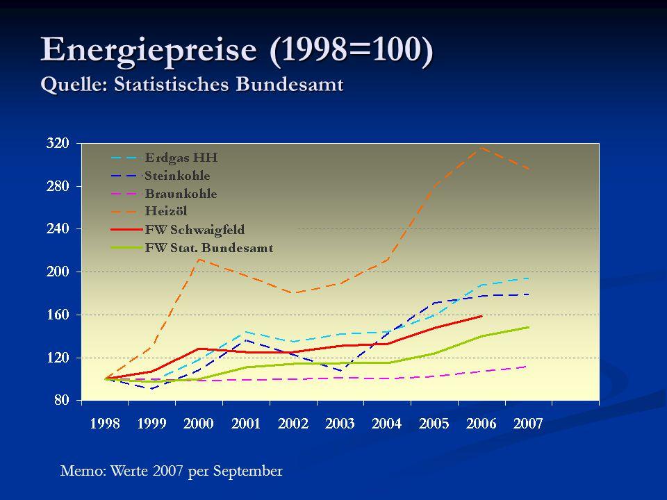 Energiepreise (1998=100) Quelle: Statistisches Bundesamt