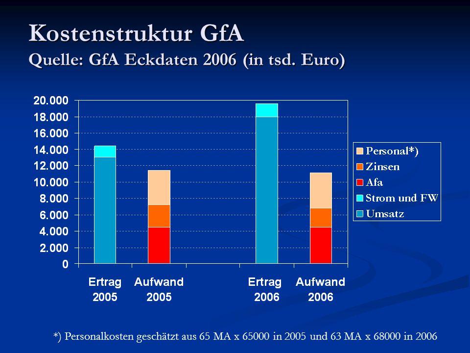 Kostenstruktur GfA Quelle: GfA Eckdaten 2006 (in tsd. Euro)