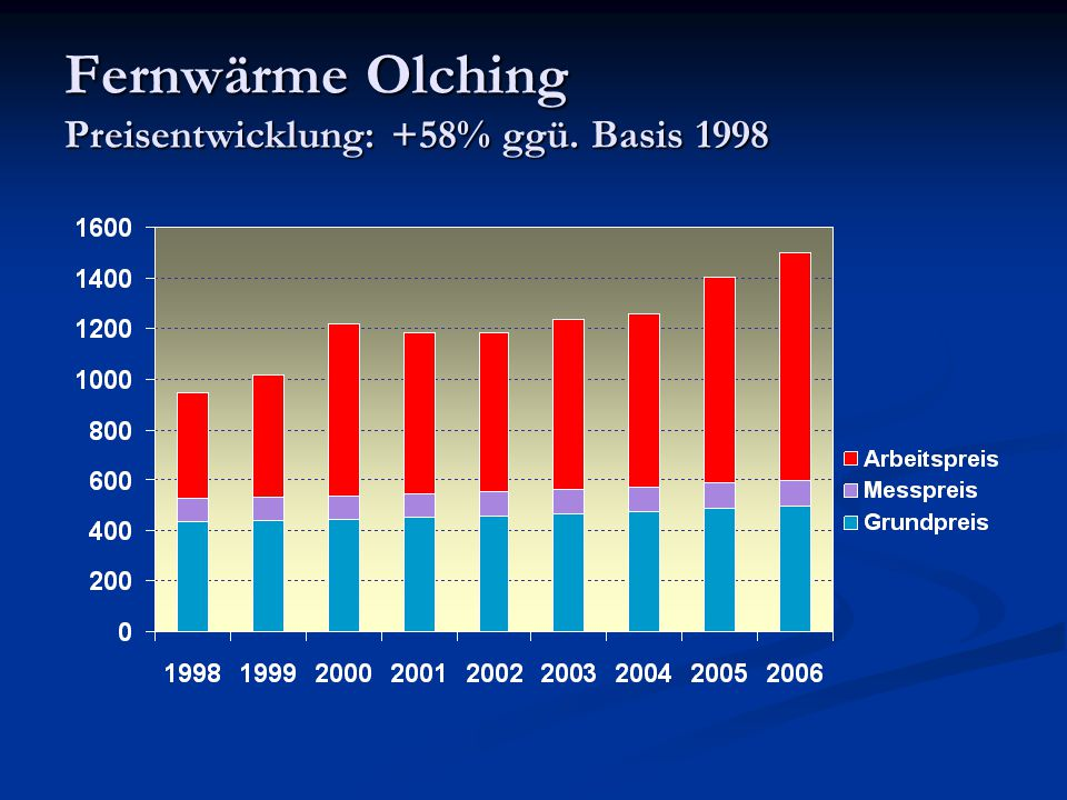 Fernwärme Olching Preisentwicklung: +58% ggü. Basis 1998