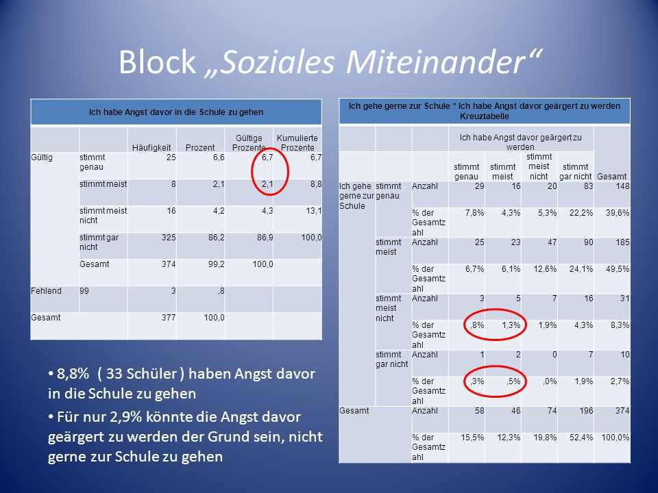 "Block ""Soziales Miteinander"