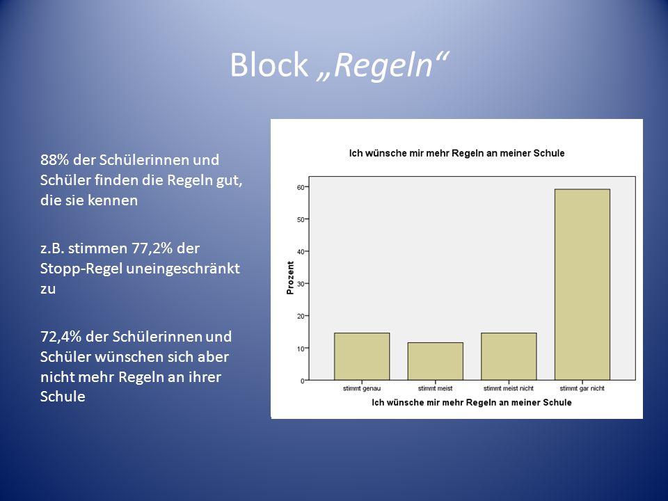 """Block """"Regeln 88% der Schülerinnen und Schüler finden die Regeln gut, die sie kennen. z.B. stimmen 77,2% der Stopp-Regel uneingeschränkt zu."""