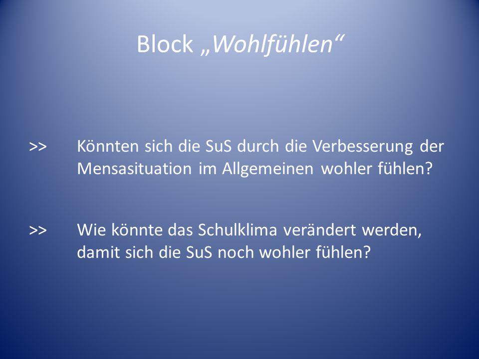 """Block """"Wohlfühlen"""