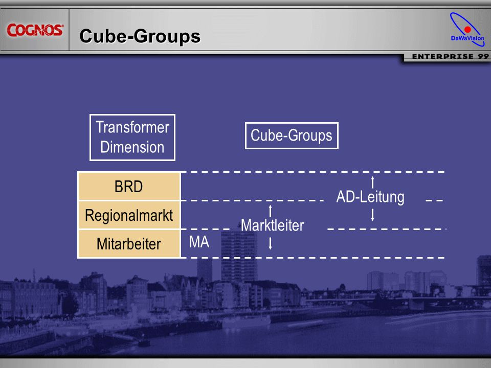 Cube-Groups Transformer Cube-Groups Dimension BRD AD-Leitung