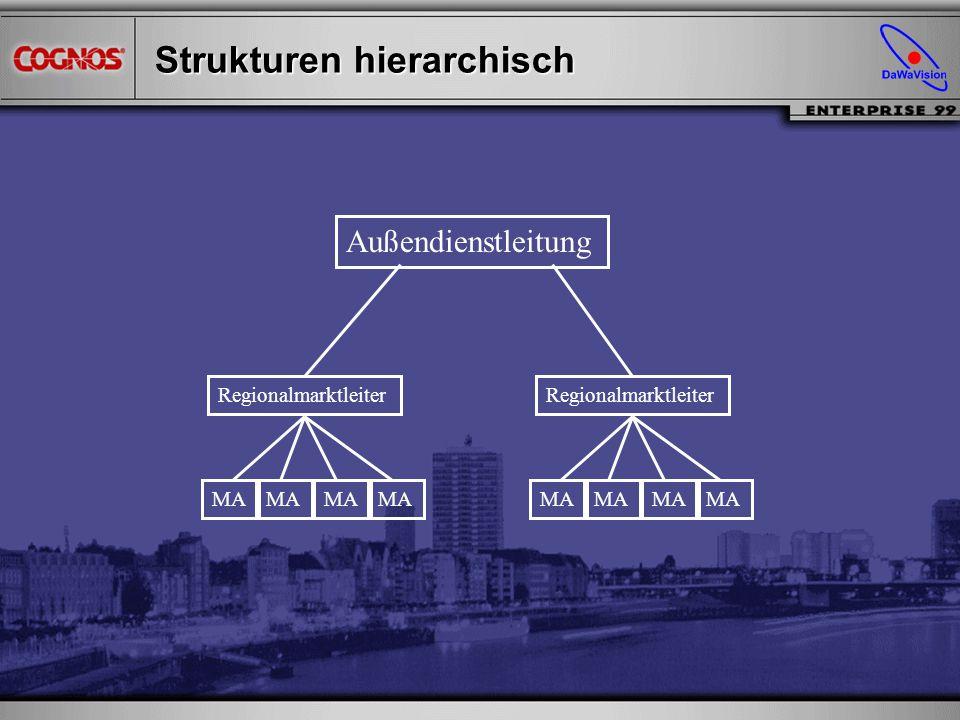 Strukturen hierarchisch
