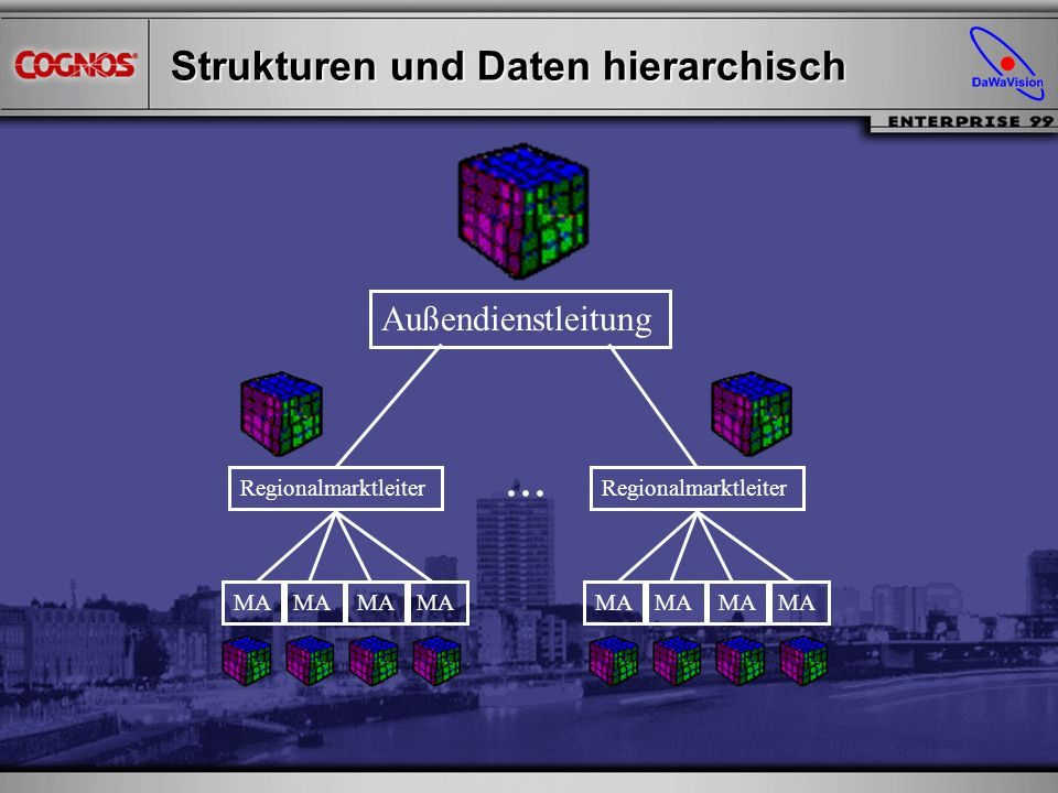 Strukturen und Daten hierarchisch