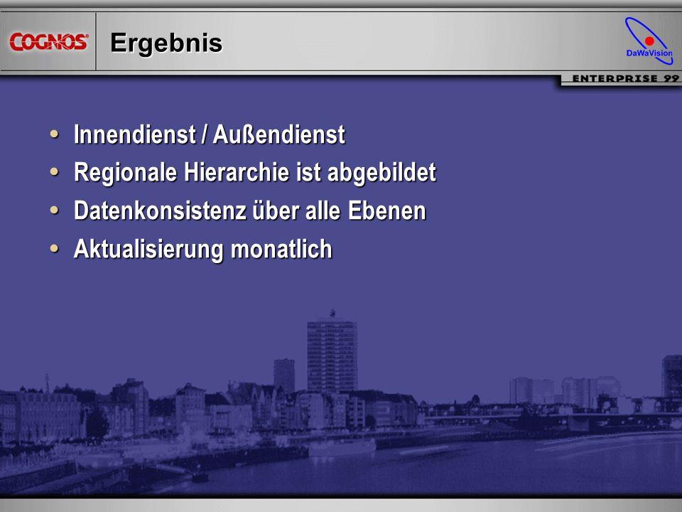 Ergebnis Innendienst / Außendienst. Regionale Hierarchie ist abgebildet. Datenkonsistenz über alle Ebenen.