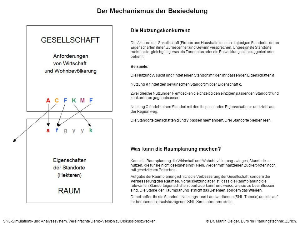 Der Mechanismus der Besiedelung