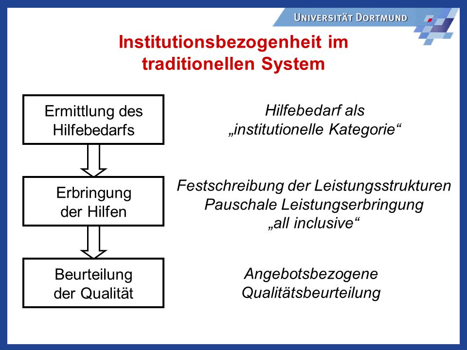 Institutionsbezogenheit im traditionellen System