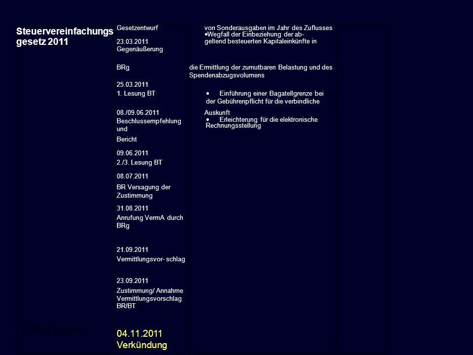 04.11.2011 Verkündung Gesetzentwurf 23.03.2011 Gegenäußerung