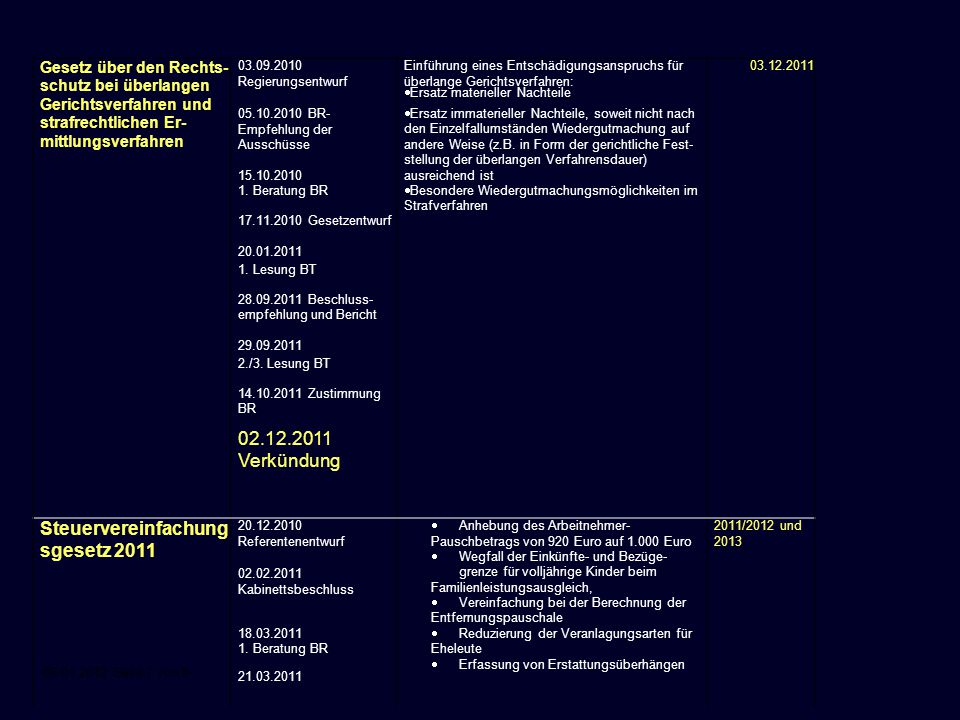 Steuervereinfachungsgesetz 2011